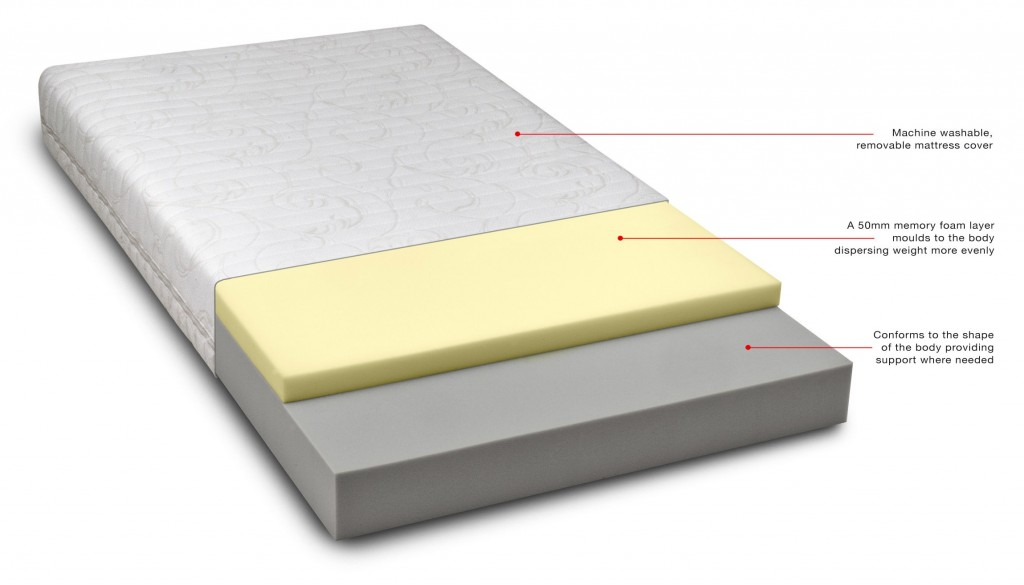 What Is A Memory Foam Mattress